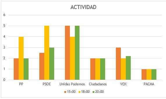 ACTIVIDAD-TWITTER